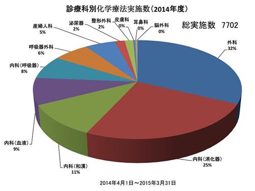 診療科別化学療法実施数(2014年度)