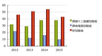 図2 年別主要手術件数の推移